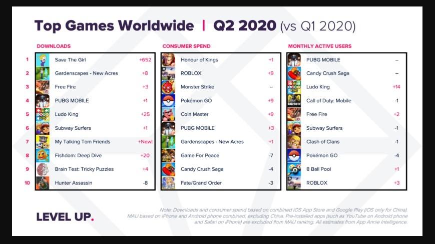 en fazla indirilen mobil oyunlar 2020